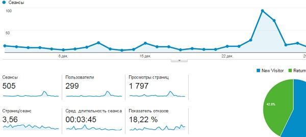 obzor Google Analytics